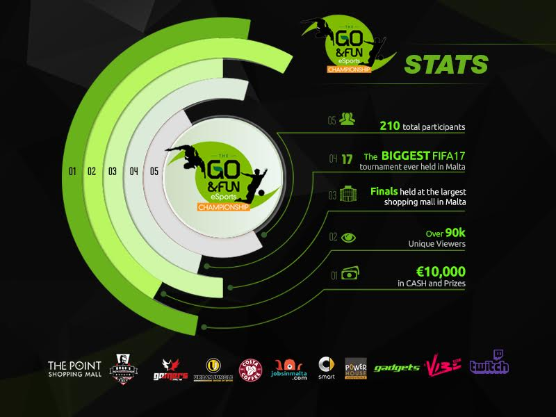 Statistics for the GO&FUN esports Championship are finally here!